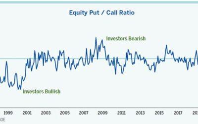 Sentimiento inversor, al nivel más alto de los últimos años