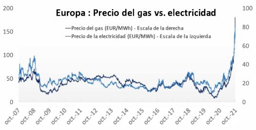 precios sin escapatoria en Europa